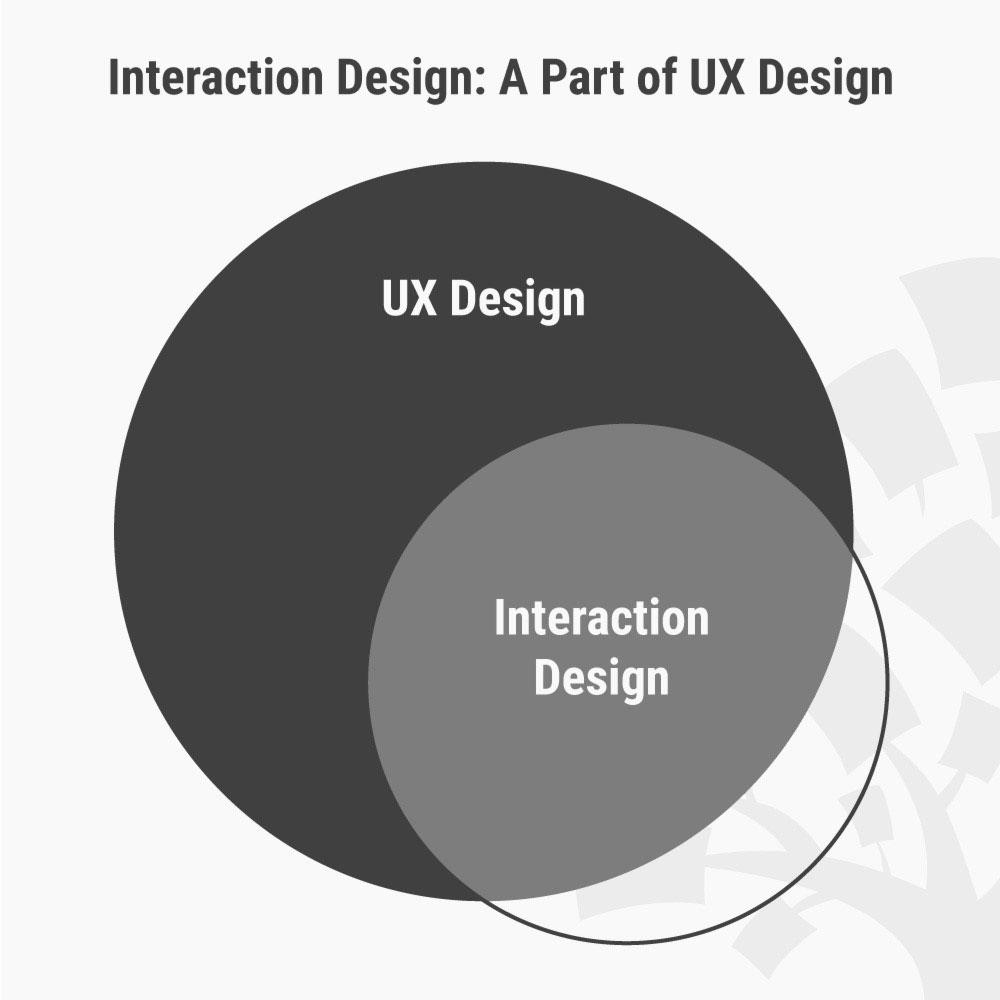 UX: Interaction Design