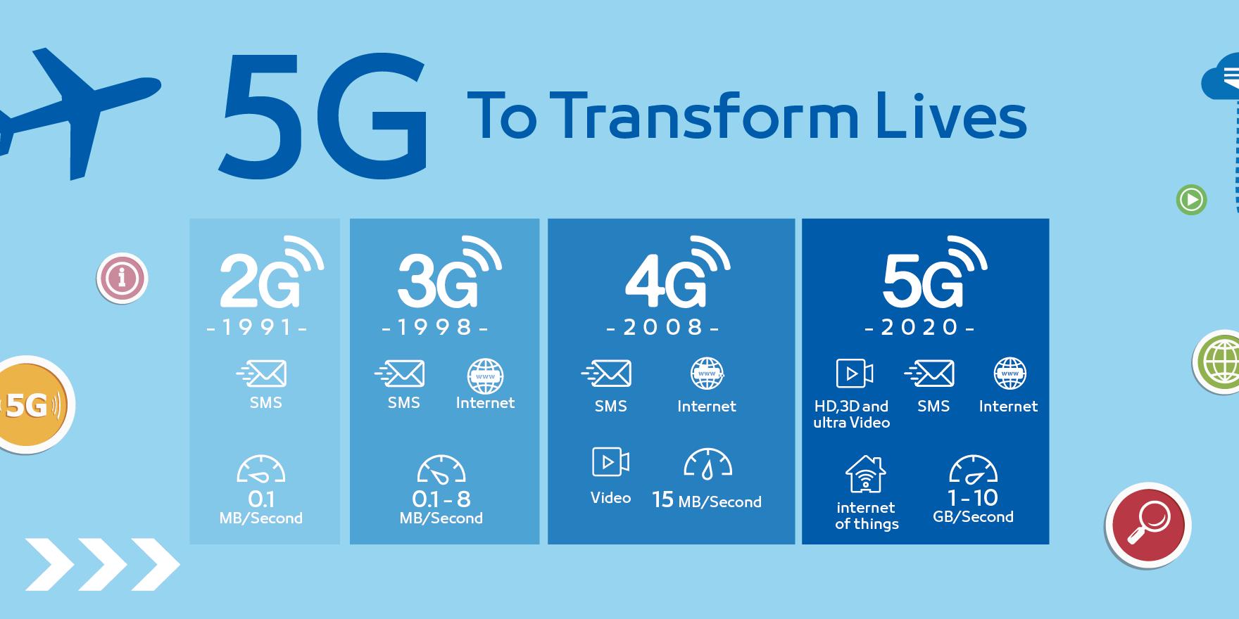 5G-To-Transforms-Lives-1760x880